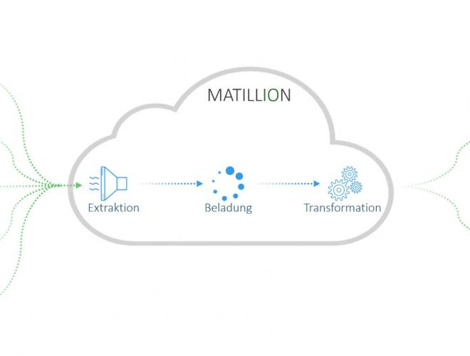 Matillion ITGAIN